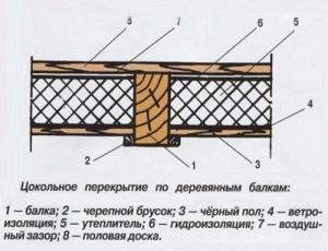 Конструкция перекрытия по деревянным балкам