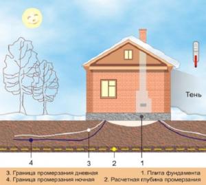 Зависимость основания от промерзания грунта