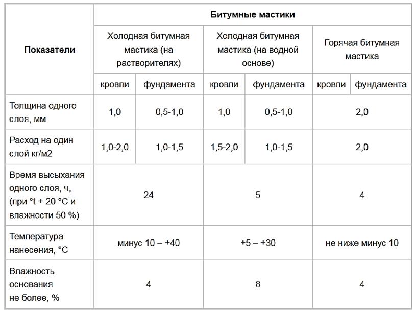 Таблица 2. Основные технические показатели битумных мастик