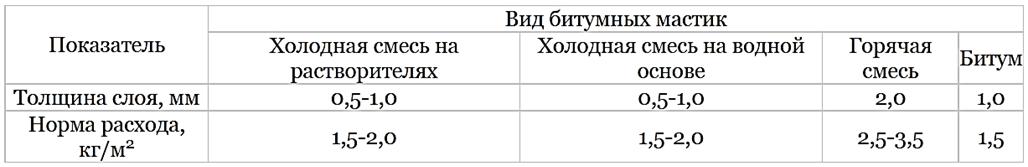 Таблица 3. Расход битума на м2 в зависимости от толщины наносимого слоя