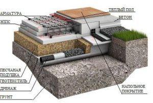 Конструкция утепленной мелкозаглубленной плиты