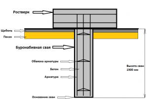 Конструкция буронабивных свай