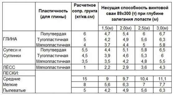 Влияние плотности грунта на несущие способности сваи 89х300 (Т)