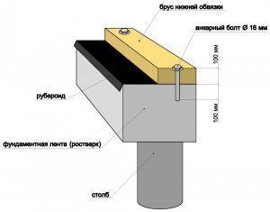 Схема жесткого крепления бруса