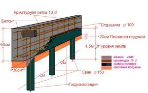 Конструкция свайного ростверка