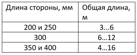 Таблица рекомендуемого соотношения длины и диаметра