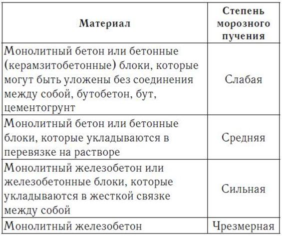 Технические показатели разных типов оснований