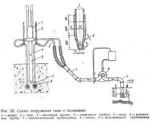 Схема подмывки грунта