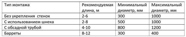 Таблица диаметров в зависимости от конструктивных особенностей
