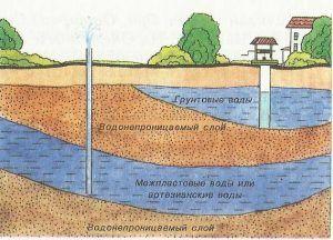 Высокий уровень залегания вод
