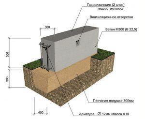 конструкция мелкозаглубленного ленточного фундамента