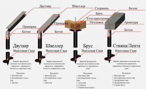 Технология установки винтовых опор