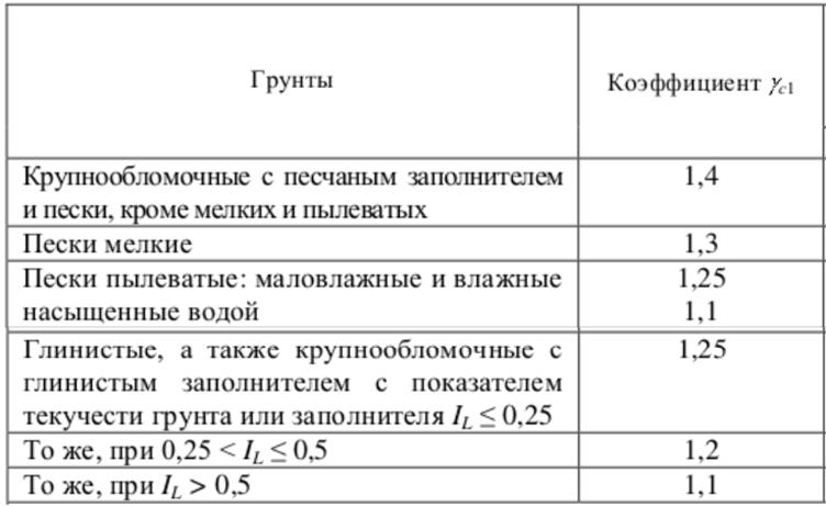 Таблица 1. Значения коэффициента γс1 для различных типов грунта