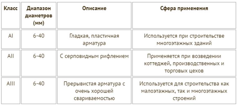 Таблица 1. Класс стали в зависимости от сферы применения