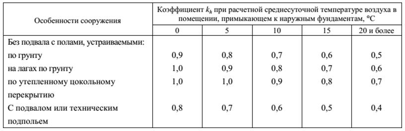 Таблица 1. Величина коэффициента kh в зависимости от конструктивных особенностей здания