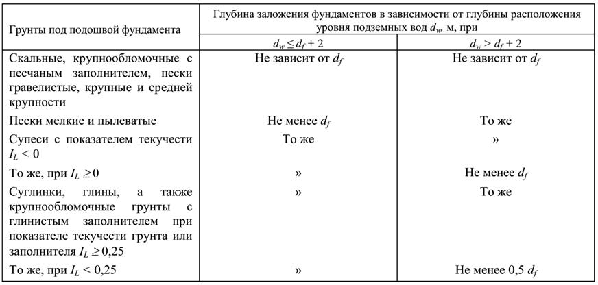 Таблица 2. Глубина заложения фундамента в зависимости от типа грунта для домов с подвальным неотапливаемым помещением