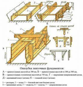 Схема возведения опалубки