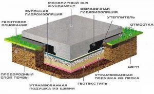 Фундамент-плита