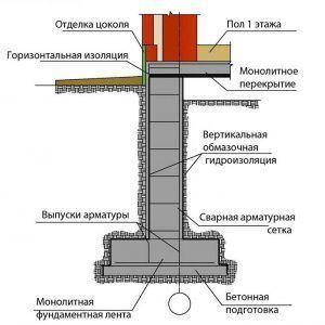 Конструкция гидроизолированного цоколя