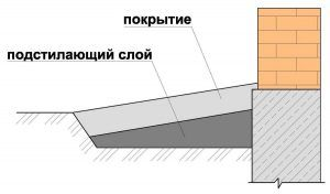 конструкция отмостки