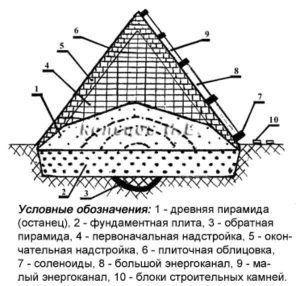 элементы фундамента древней пирамиды