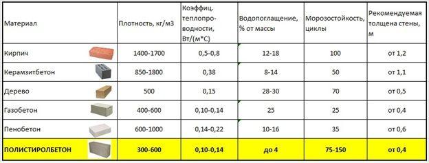 сравнение материалов
