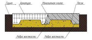 конструкция плиты