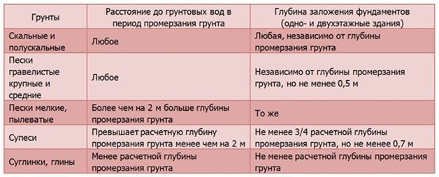 таблица уровень углубления