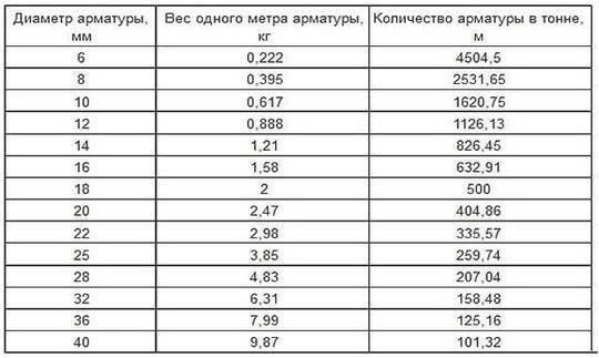 параметры арматуры