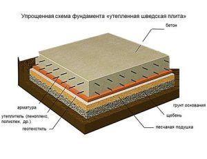 конструкция УШП