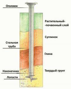 Длина сваи