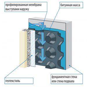 Конструкция гидроизоляции с помощью мембраны