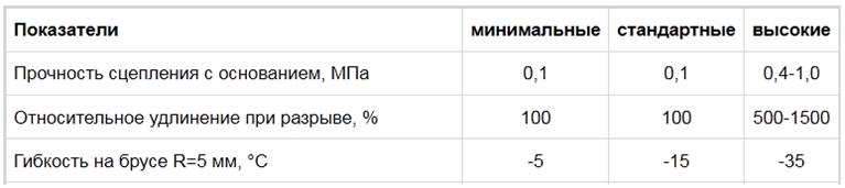 Таблица 1. Значения показателей прочности, гибкости и эластичности для битумной мастики