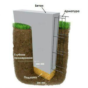 заложение ниже глубины промерзания