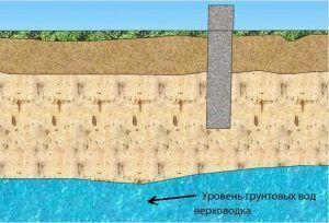 Высокий уровень залегания грунтовых вод