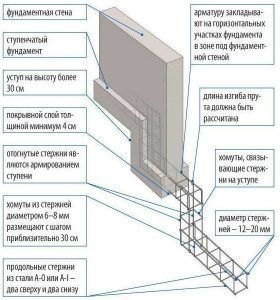 Конструкция ступенчатого фундамента