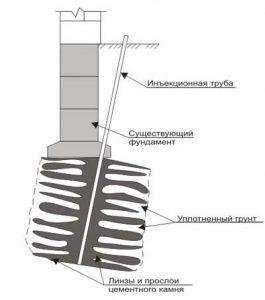 Схема усиления грунта основания