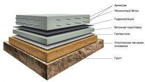 Конструкция монолитной плиты