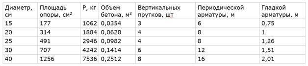Таблица потребности материалов