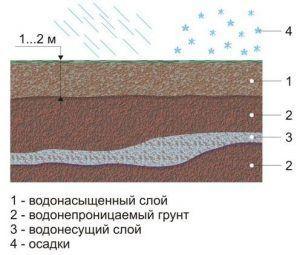 схема грунтовых вод