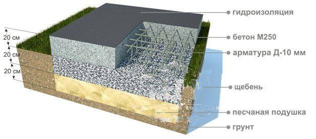 Конструкция плавающей плиты