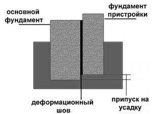 Схема отдельного возведения пристройки