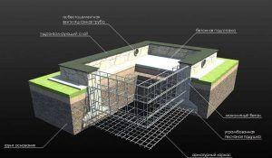 Конструкция фундамента под динамические нагрузки