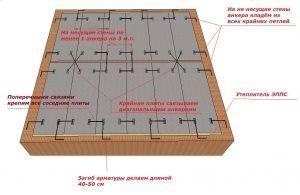 схема укладки плит