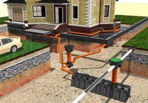 Полная схема отвода грунтовых вод