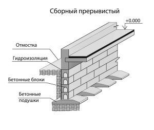конструкция сборного основания